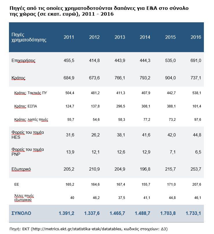 Αποτέλεσμα εικόνας για Αύξηση των δαπανών για Έρευνα & Ανάπτυξη το 2016 στην Ελλάδα Στο 0,99% του ΑΕΠ ανέρχεται το ποσοστό δαπανών για Έρευνα & Ανάπτυξη, σύμφωνα με τα επίσημα προκαταρκτικά στοιχεία του Εθνικού Κέντρου Τεκμηρίωσης